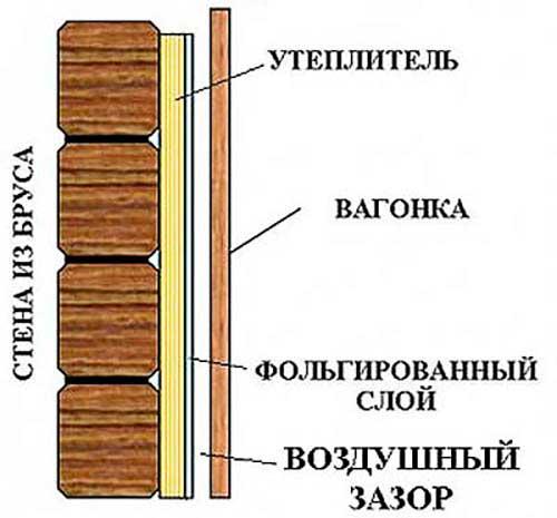 Схема укладки утеплителя