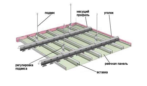 Устройство реечного потолка своими руками