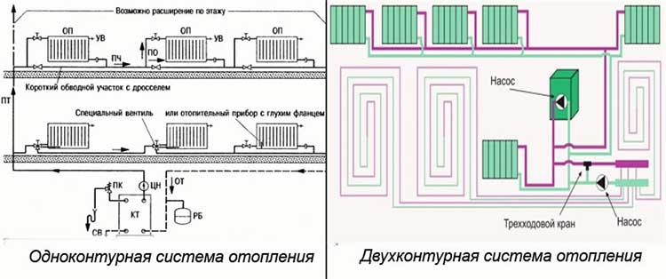 Одноконтурная система отопления в частном доме своими руками 70