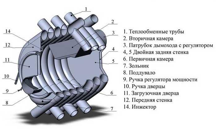 Изготовление скелета печи