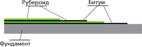 Защита фундамента с использованием рубероида