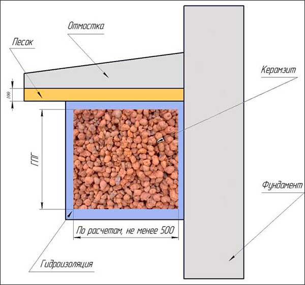 Проект утепления фундамента керамзитом
