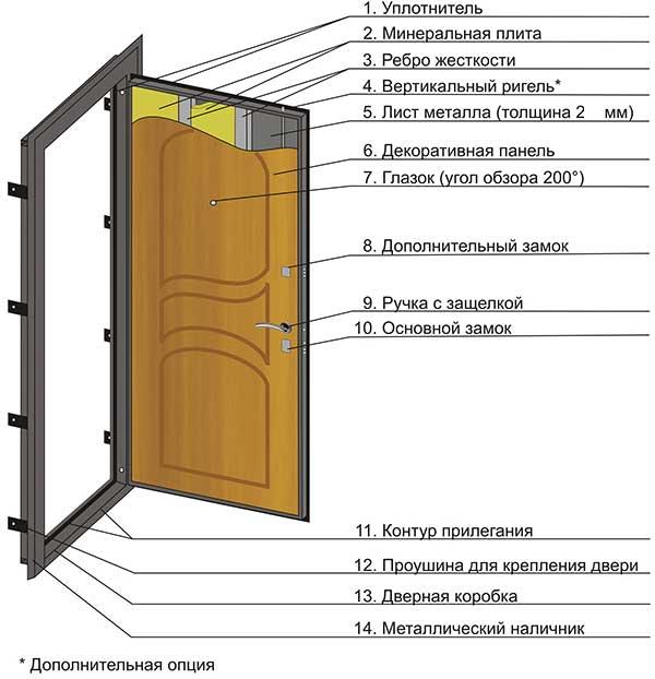 входные двери для частного дома не менее 2 5 мм толщины