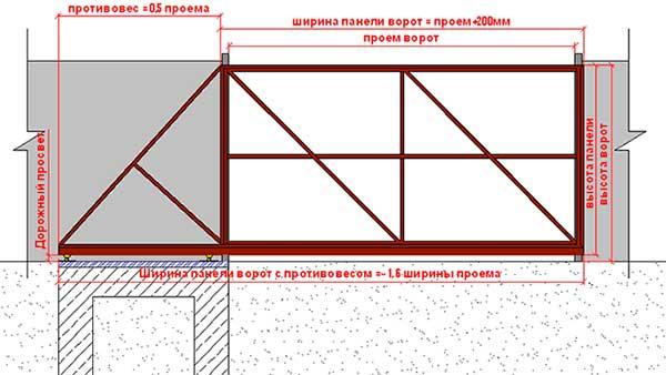 Как сделать сдвижные ворота на даче