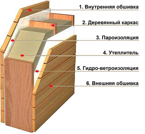 Утепление стен щитовой бани