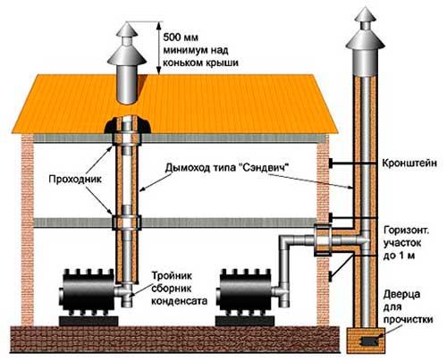 Увеличить тягу дымохода в бане уплотнитель кровельный для дымоходов