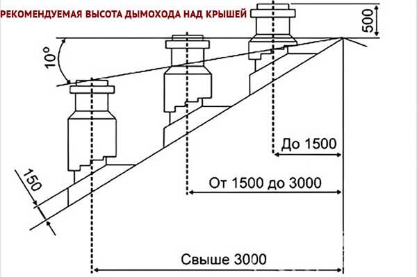 Как улучшить тягу в дымоходе для котла асбестоцементные трубы для дымохода для газовых котлов