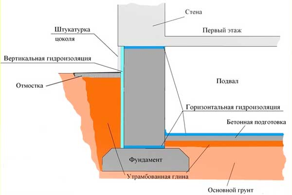 Типы гидроизоляции фундамента