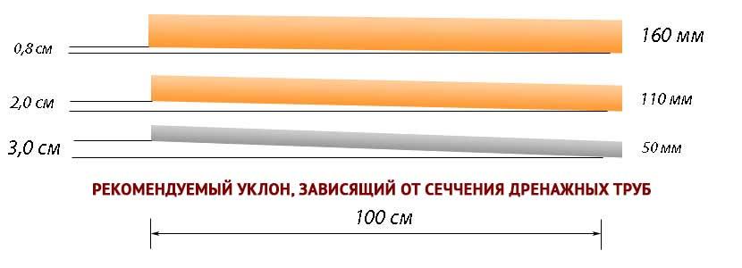 Канава по периметру участка